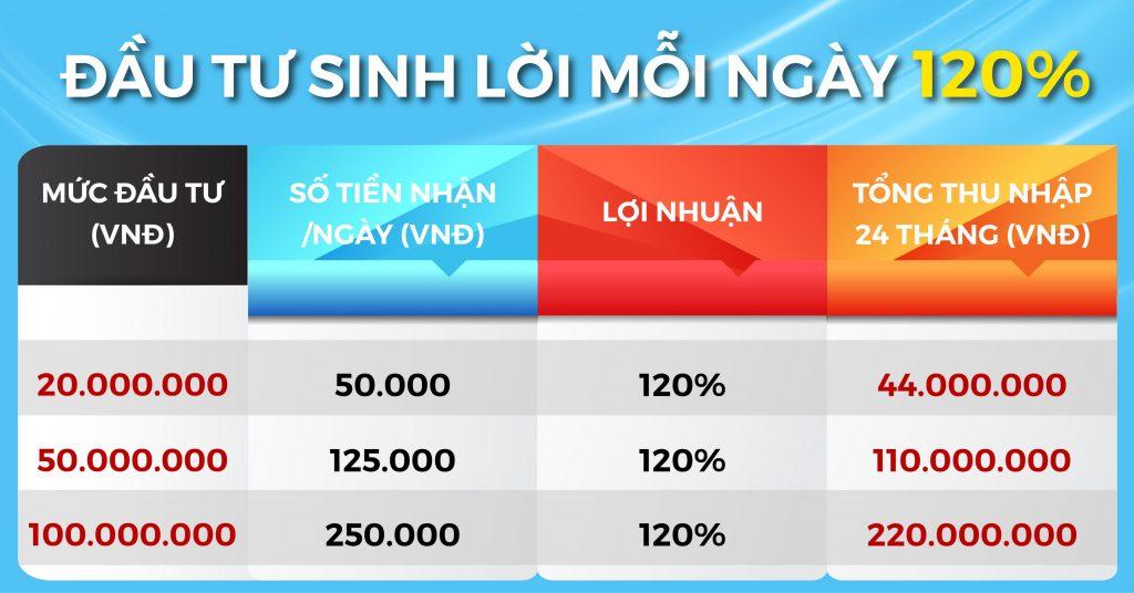Bls Moi Dau Tu Sinh Loi 120%